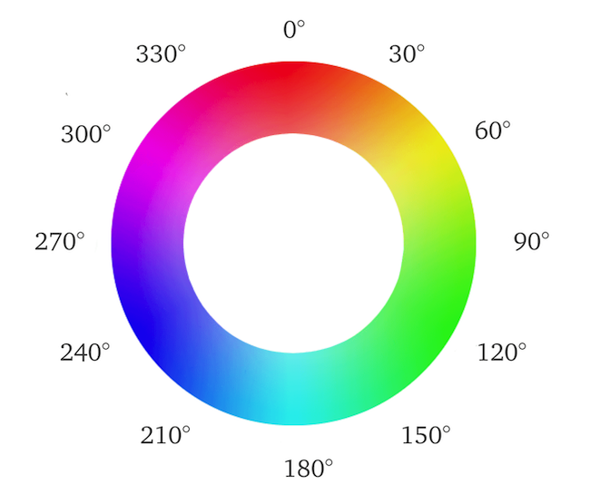 Hue color wheel with angles labelled at 30 degree intervals