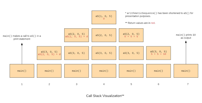 A visualisation of a call stack